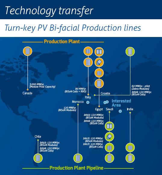technologyTransfer roadmap